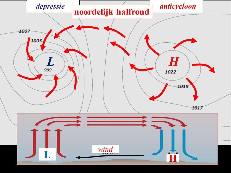 depressie anticycloon noordelijk halfrond L H wind L H