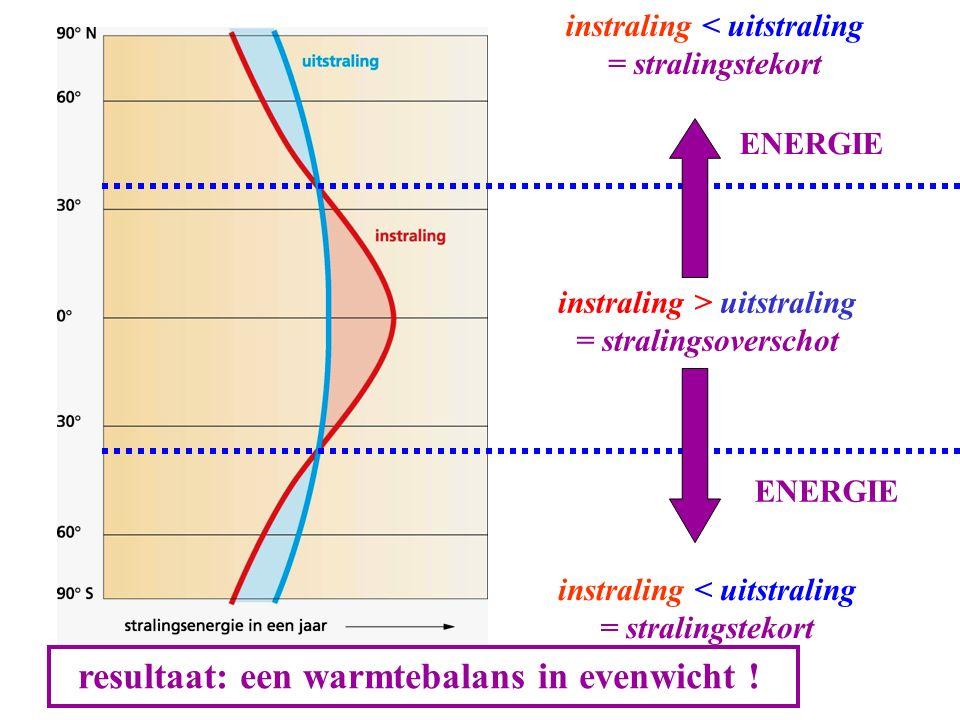 instraling < uitstraling instraling > uitstraling