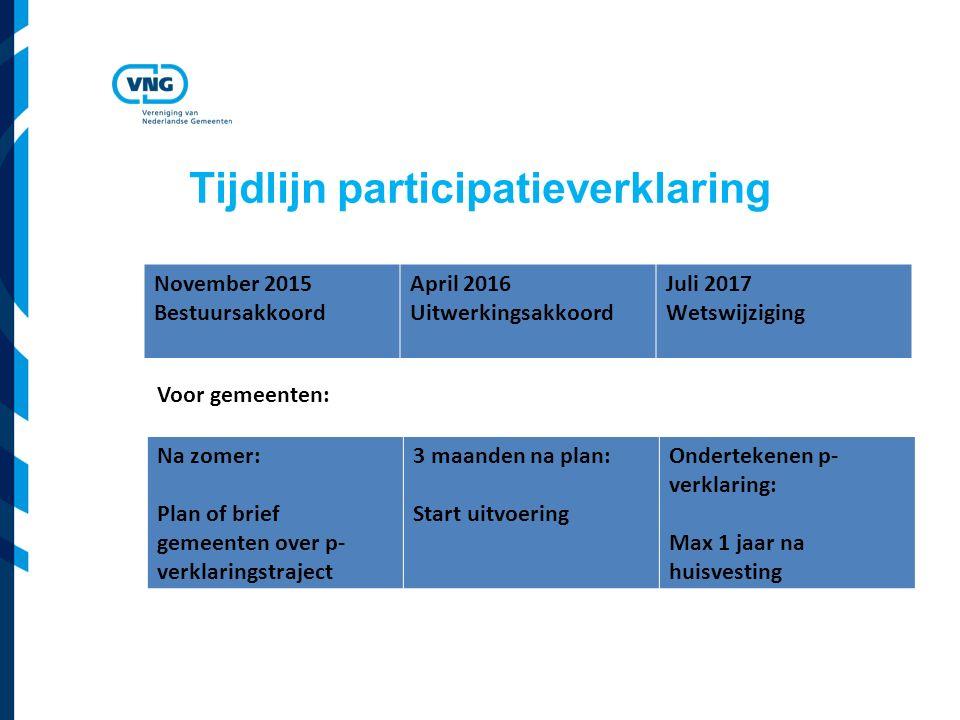 Tijdlijn participatieverklaring