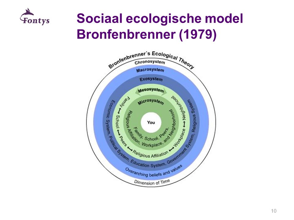 Sociaal ecologische model Bronfenbrenner (1979)
