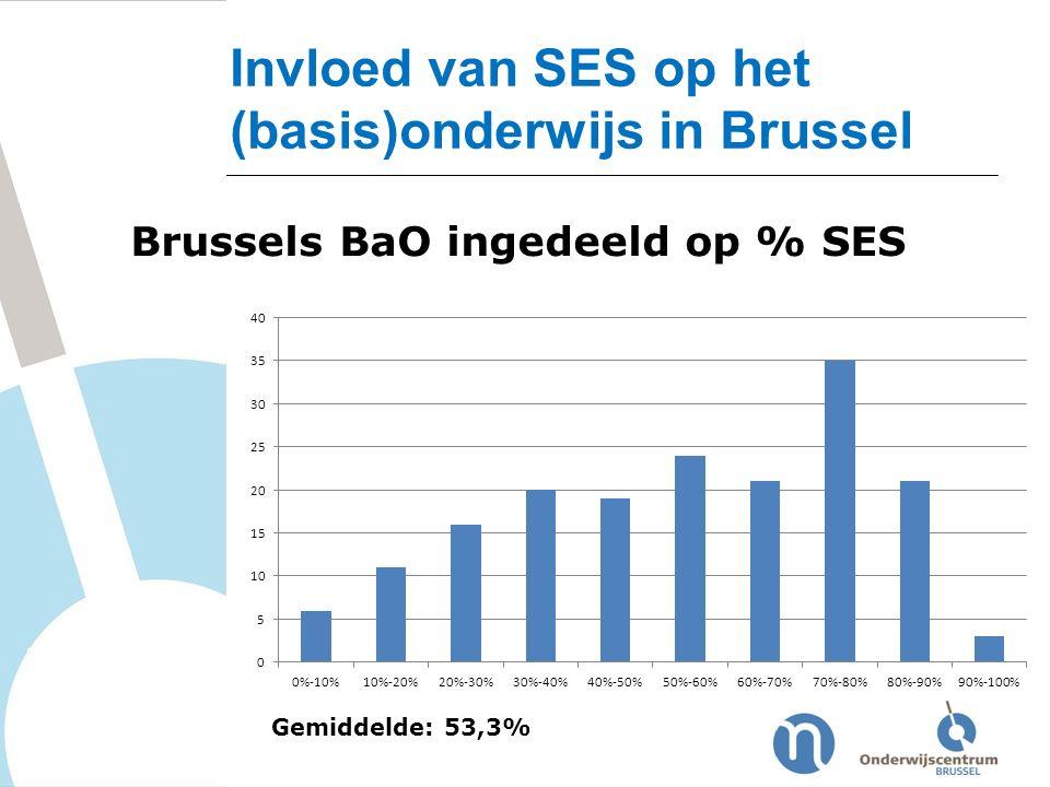 Invloed van SES op het (basis)onderwijs in Brussel