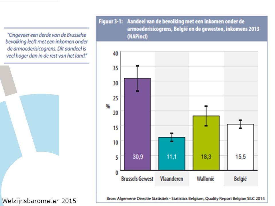 In Brussel zijn er helaas veel kinderen die opgroeien in kansarmoede: