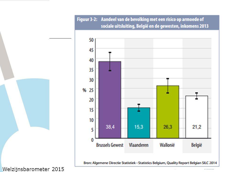 Het aandeel personen met een risico op armoede of sociale uitsluiting ligt in het Brussels Gewest rond de 38,4 %.