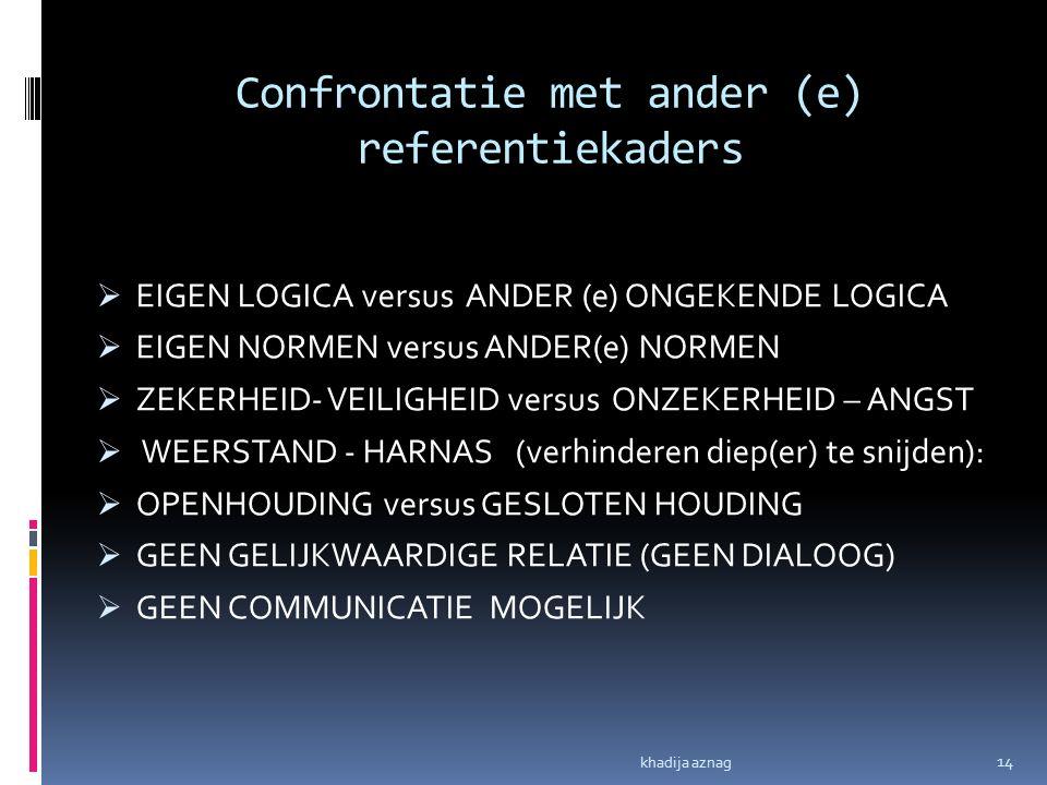 Confrontatie met ander (e) referentiekaders
