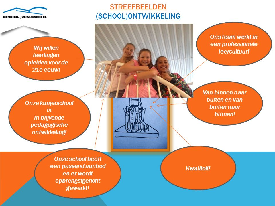 Streefbeelden (school)ontwikkeling