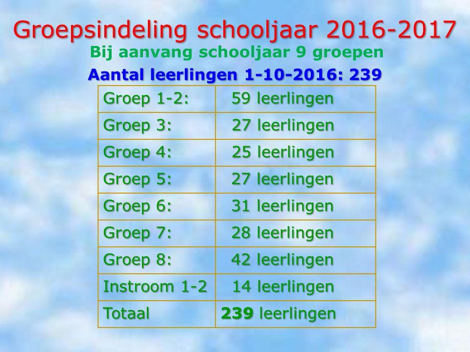 Groepsindeling schooljaar 2016-2017