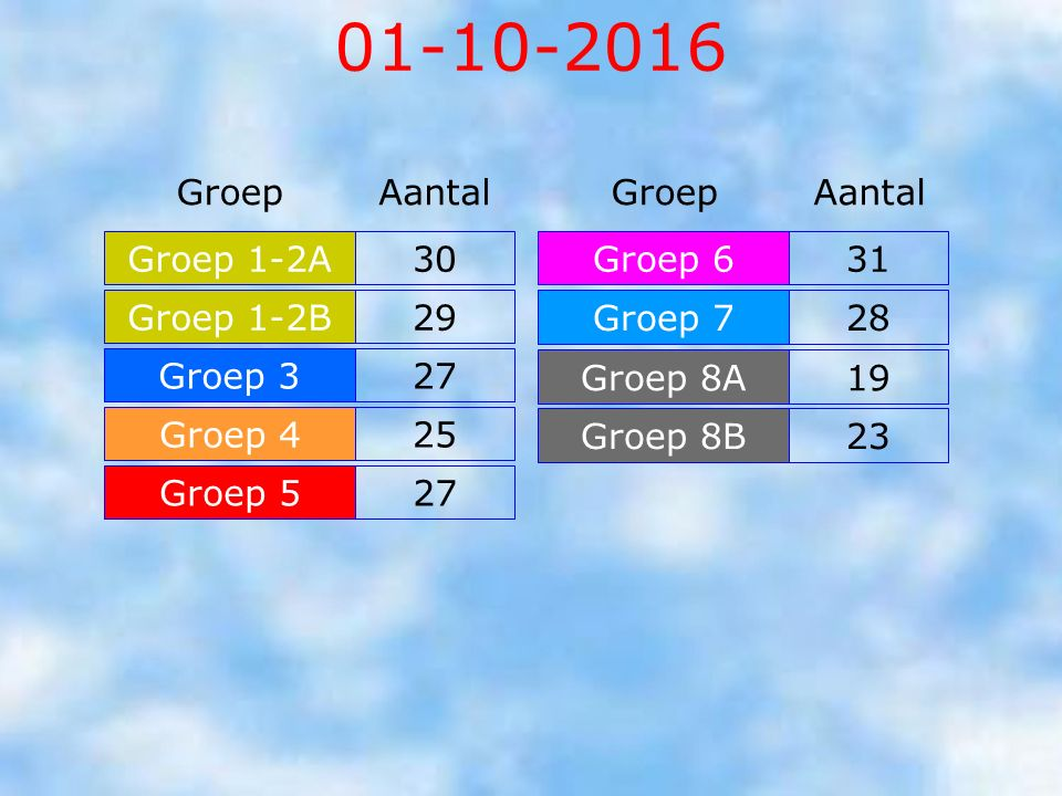 01-10-2016 Groep Aantal Groep Aantal Groep 1-2A 30 Groep 6 31