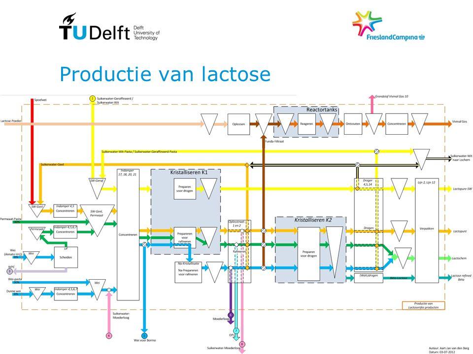 Productie van lactose Doel presentatie: