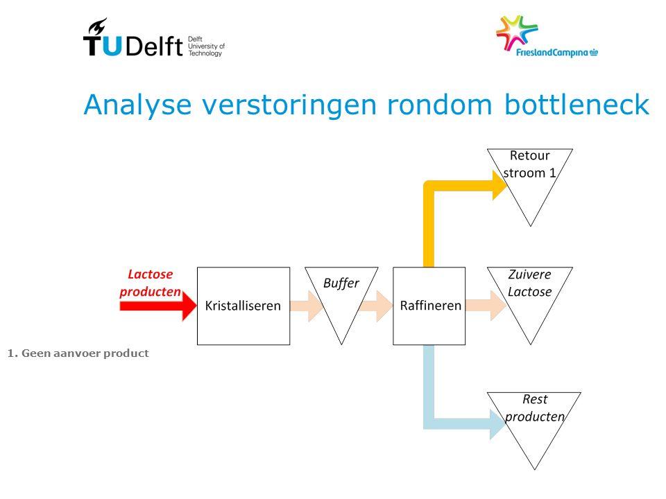 Analyse verstoringen rondom bottleneck