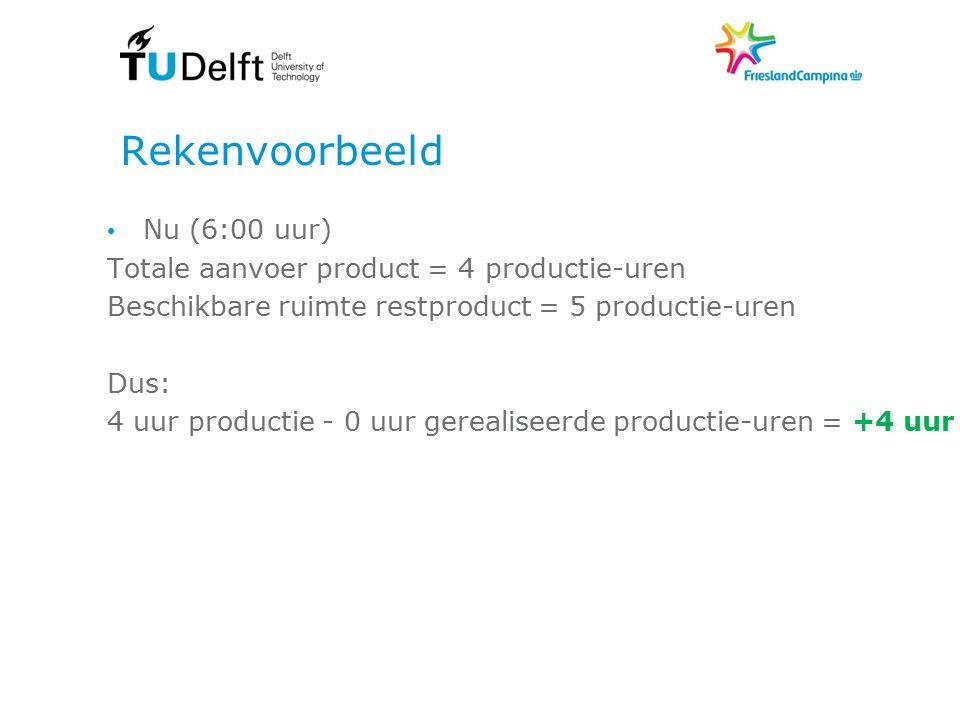 Rekenvoorbeeld Nu (6:00 uur) Totale aanvoer product = 4 productie-uren