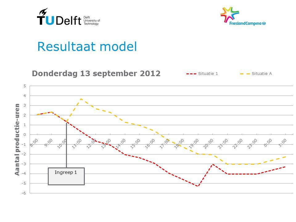 Resultaat model