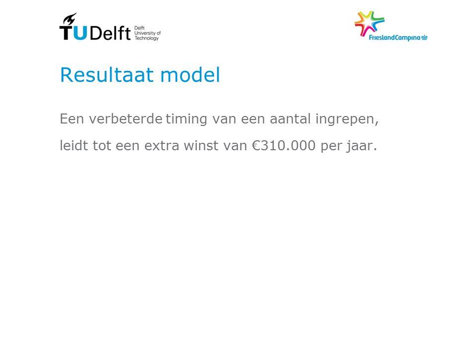Resultaat model Een verbeterde timing van een aantal ingrepen, leidt tot een extra winst van €310.000 per jaar.