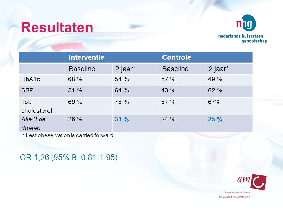 Resultaten OR 1,26 (95% BI 0,81-1,95). Interventie Controle Baseline
