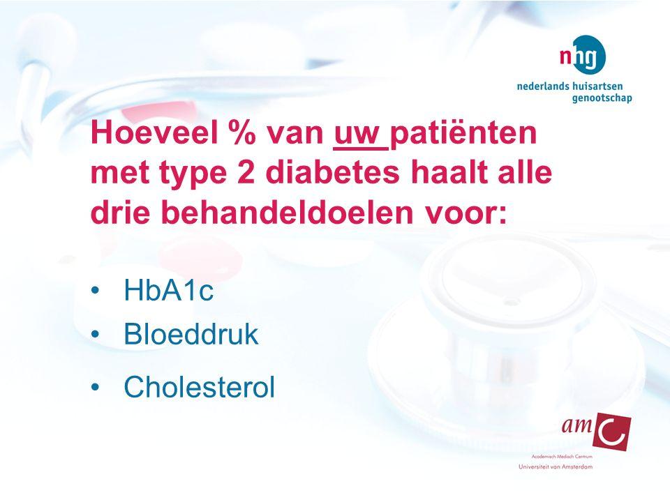 Hoeveel % van uw patiënten met type 2 diabetes haalt alle drie behandeldoelen voor: