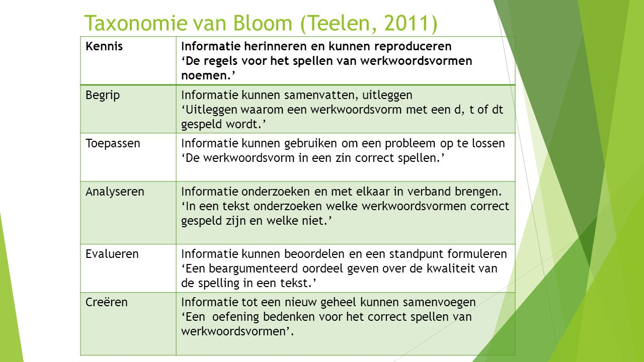 Taxonomie van Bloom (Teelen, 2011)