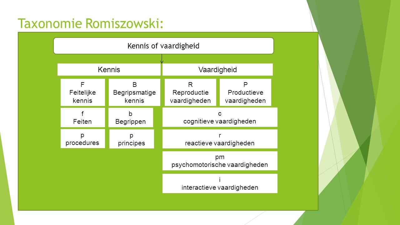 Taxonomie Romiszowski:
