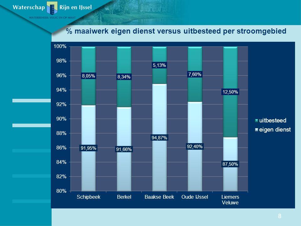 % maaiwerk eigen dienst versus uitbesteed per stroomgebied