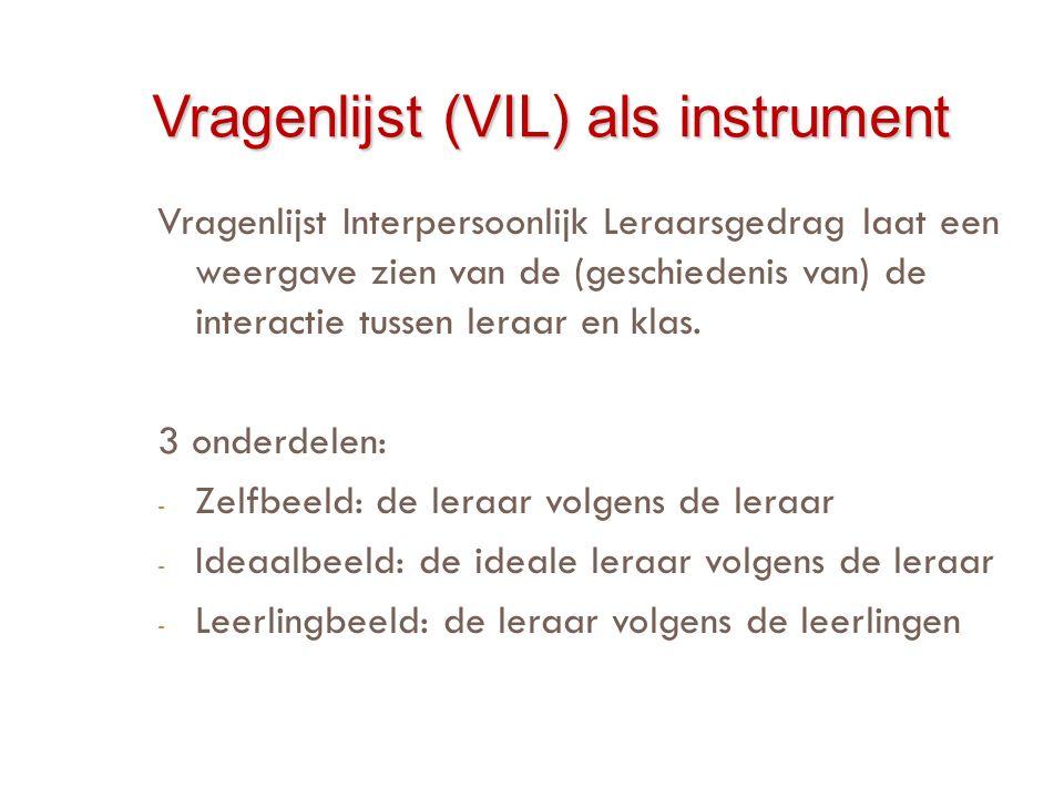 Vragenlijst (VIL) als instrument