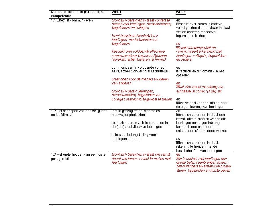 Deel uit beoordelingsformulier stage. Vooral rubrics onder 1