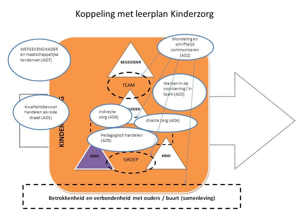 Koppeling met leerplan Kinderzorg
