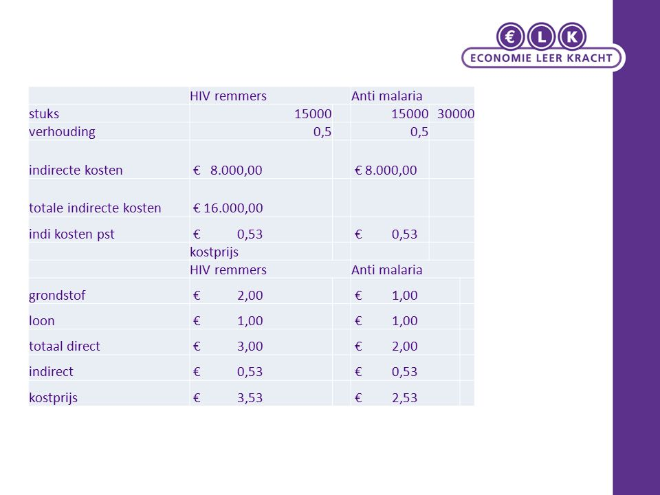 HIV remmers Anti malaria. stuks. 15000. 30000. verhouding. 0,5. indirecte kosten. € 8.000,00.