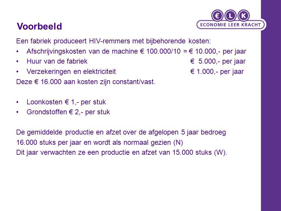 Voorbeeld Een fabriek produceert HIV-remmers met bijbehorende kosten: