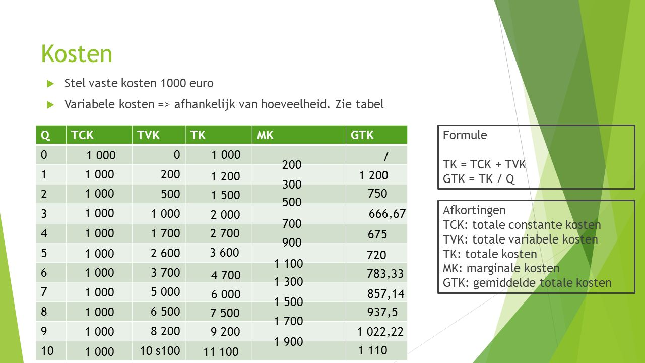 Kosten Stel vaste kosten 1000 euro