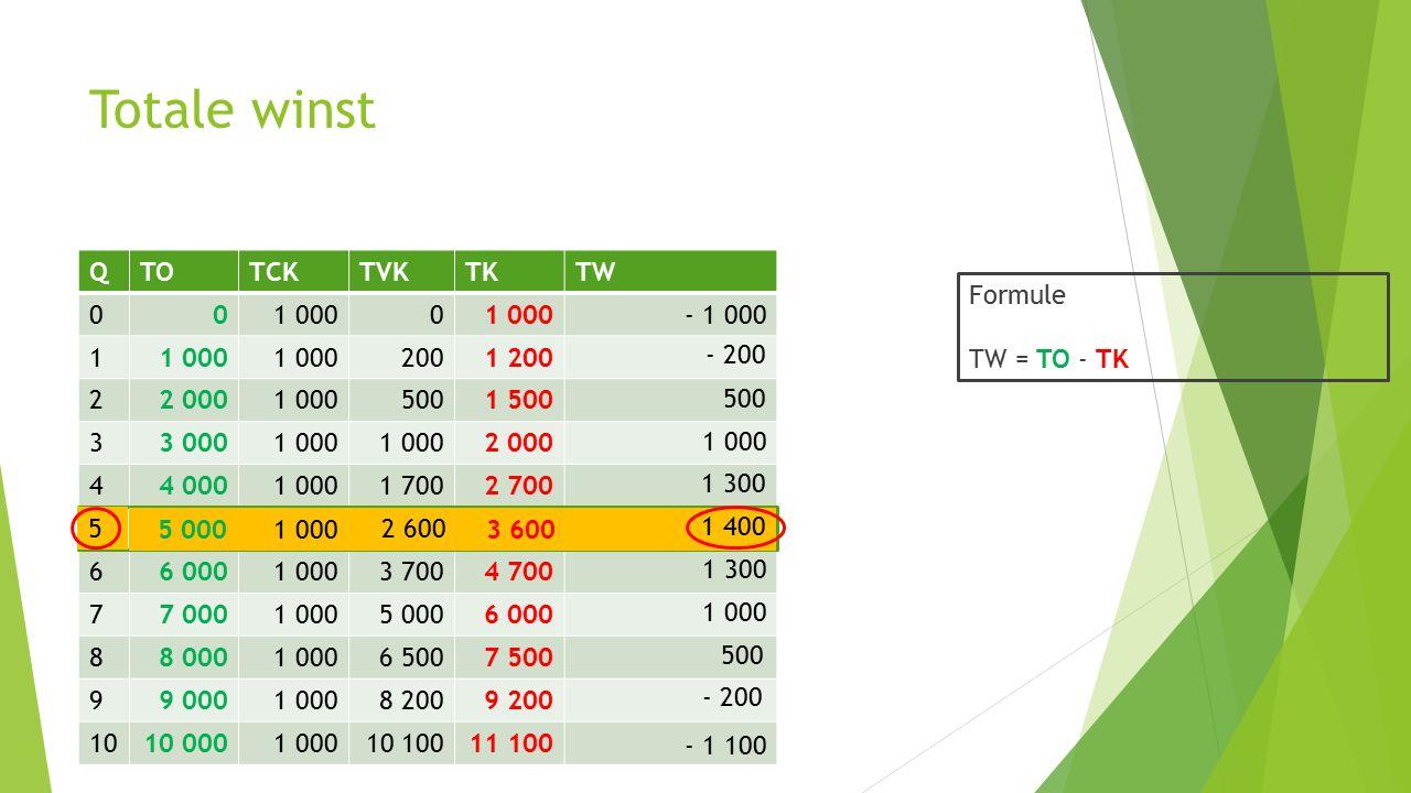 Totale winst Q TO TCK TVK TK TW 1 000 1 200 1 200 2 2 000 500 1 500 3