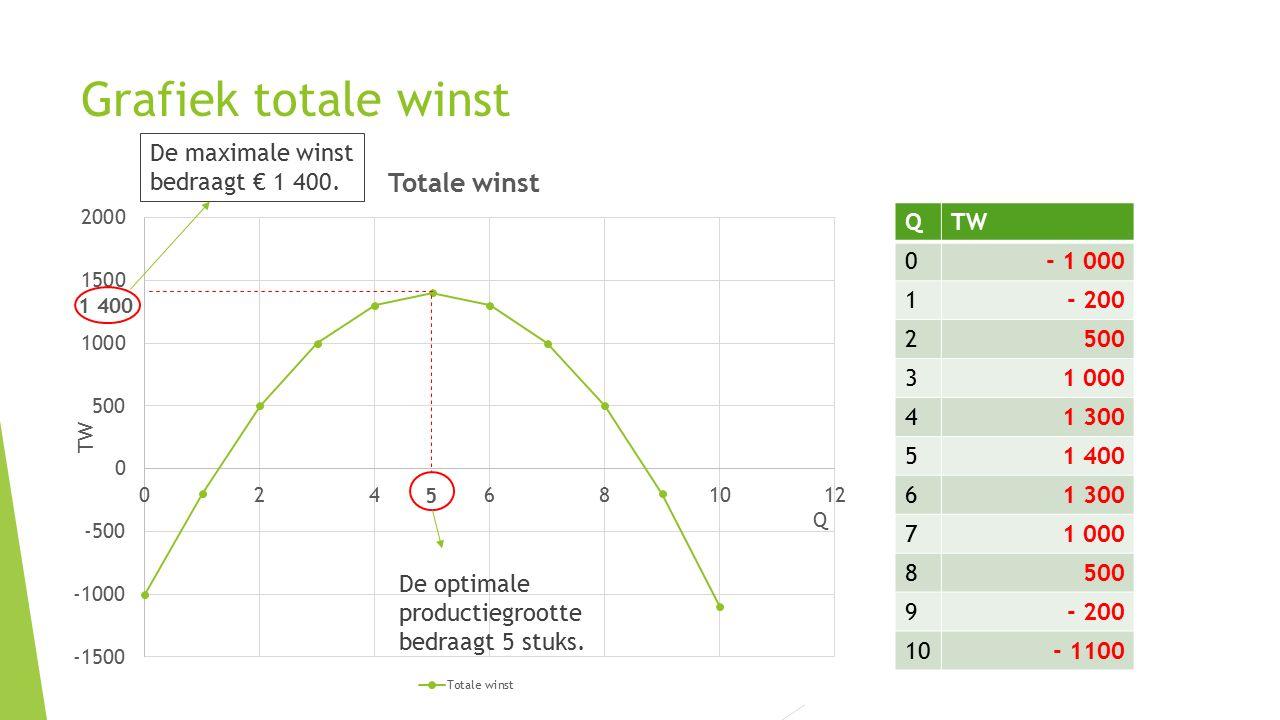 Grafiek totale winst De maximale winst bedraagt € 1 400. Q TW - 1 000