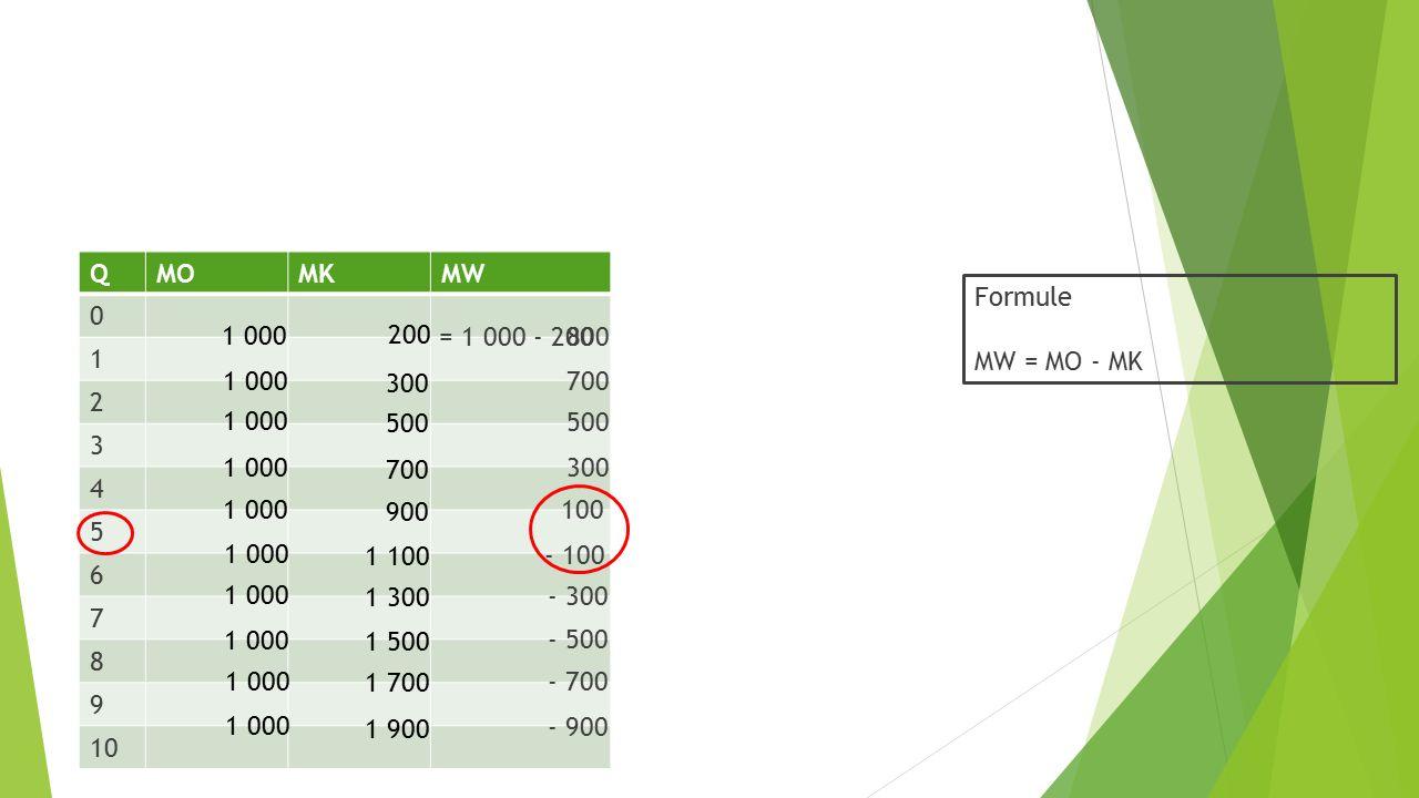 Q MO. MK. MW. 1. 2. 3. 4. 5. 6. 7. 8. 9. 10. Formule. MW = MO - MK. 1 000. 200. = 1 000 - 200.
