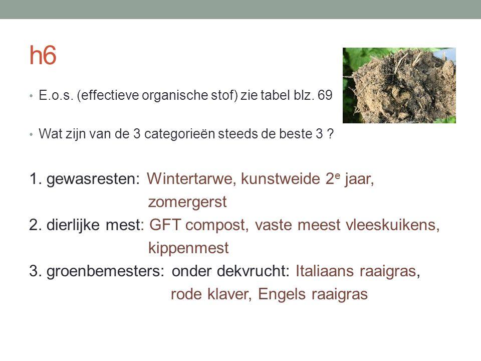 h6 1. gewasresten: Wintertarwe, kunstweide 2e jaar, zomergerst
