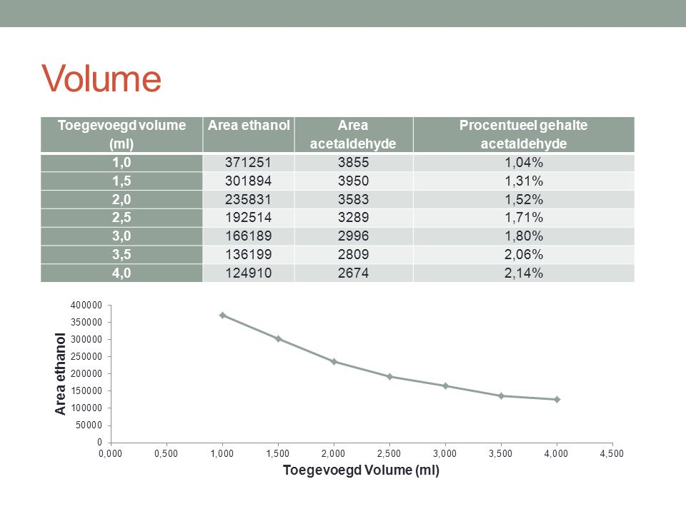 Toegevoegd volume (ml) Procentueel gehalte acetaldehyde