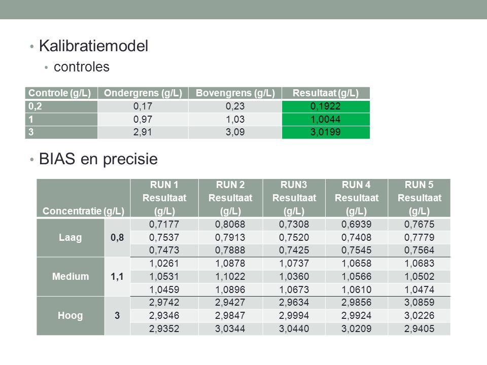 Kalibratiemodel BIAS en precisie controles Controle (g/L)