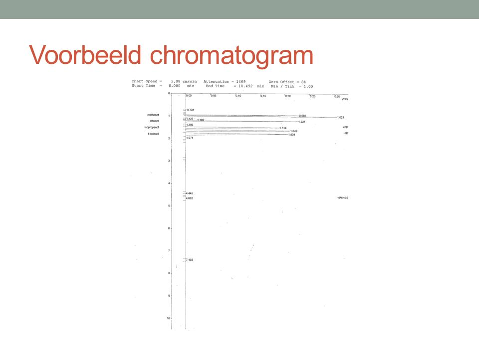 Voorbeeld chromatogram