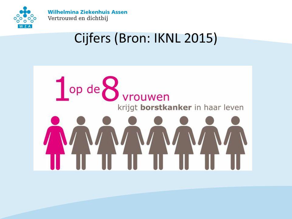 Cijfers (Bron: IKNL 2015)