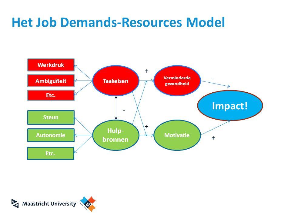 Het Job Demands-Resources Model