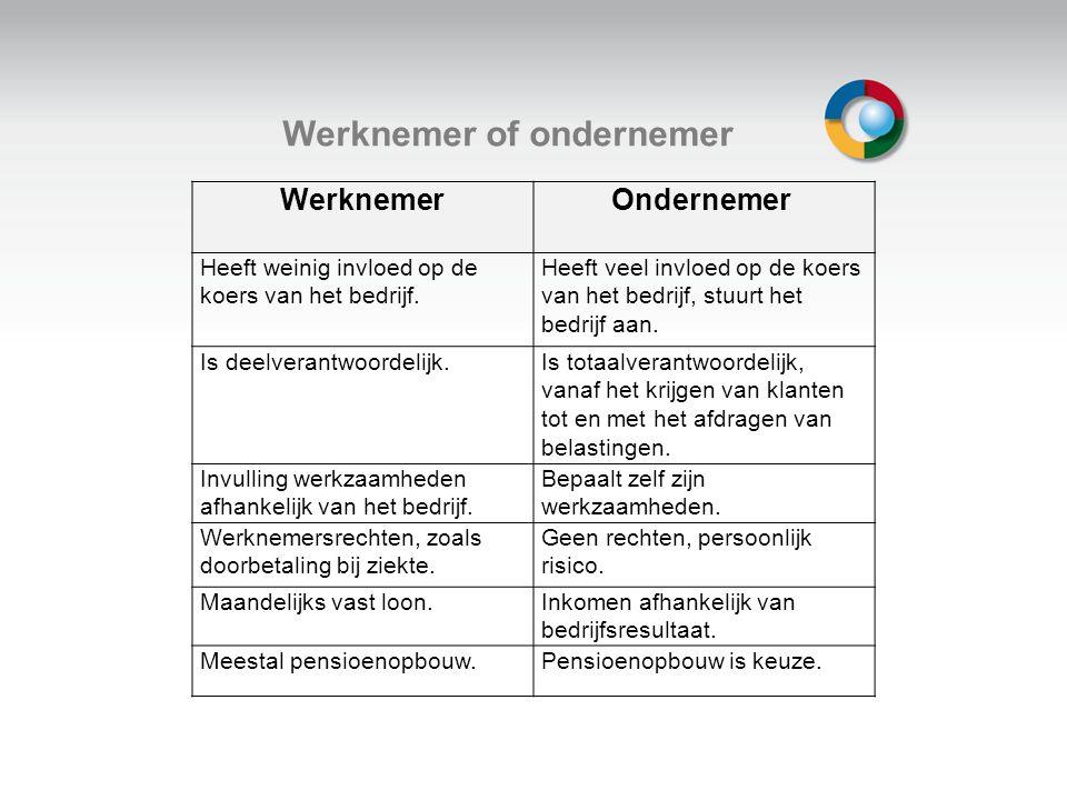 Welkom Werknemer of ondernemer Werknemer Ondernemer