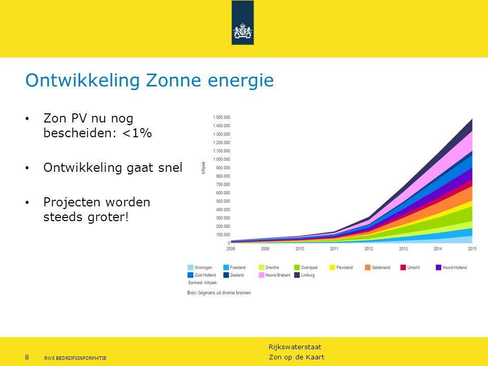 Ontwikkeling Zonne energie