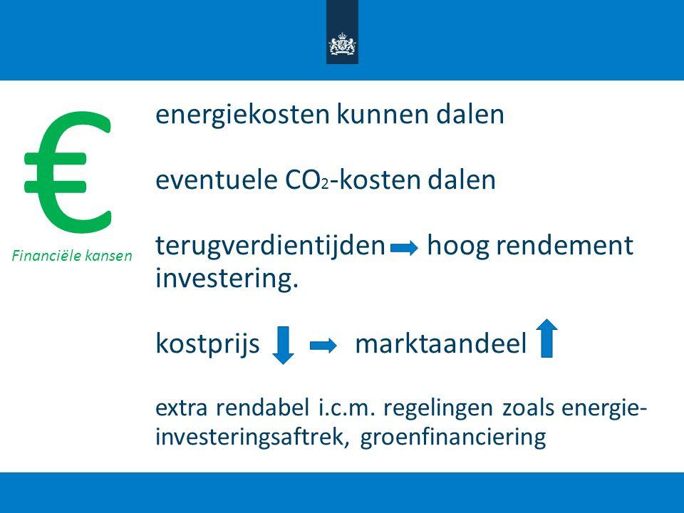 € energiekosten kunnen dalen eventuele CO2-kosten dalen