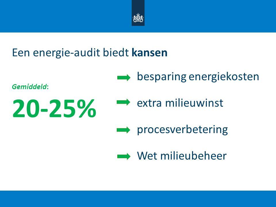 20-25% Een energie-audit biedt kansen besparing energiekosten