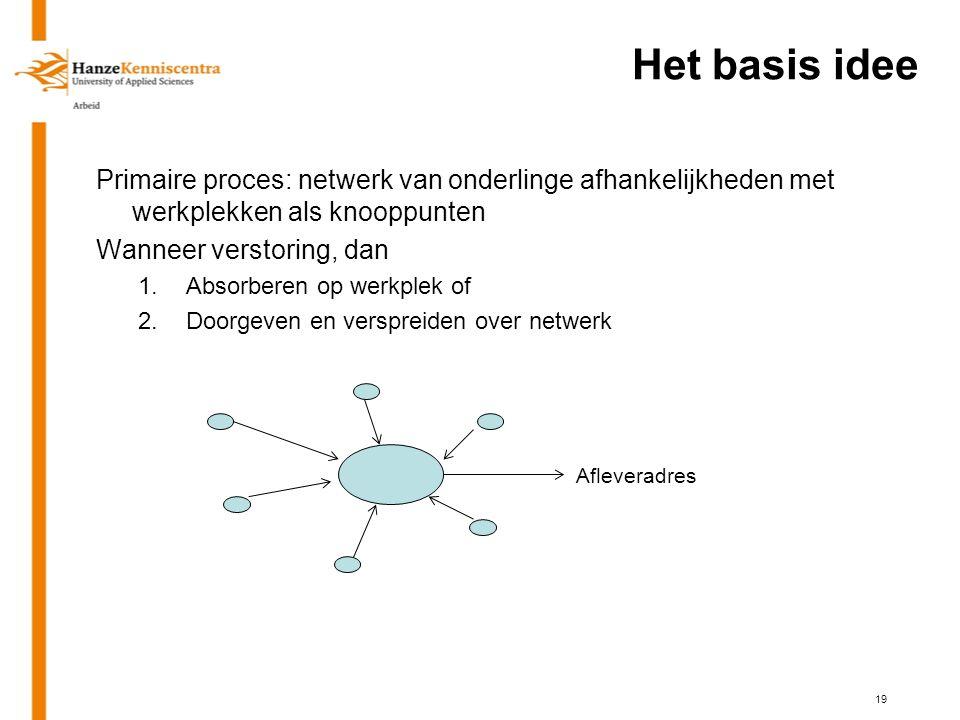Het basis idee Primaire proces: netwerk van onderlinge afhankelijkheden met werkplekken als knooppunten.