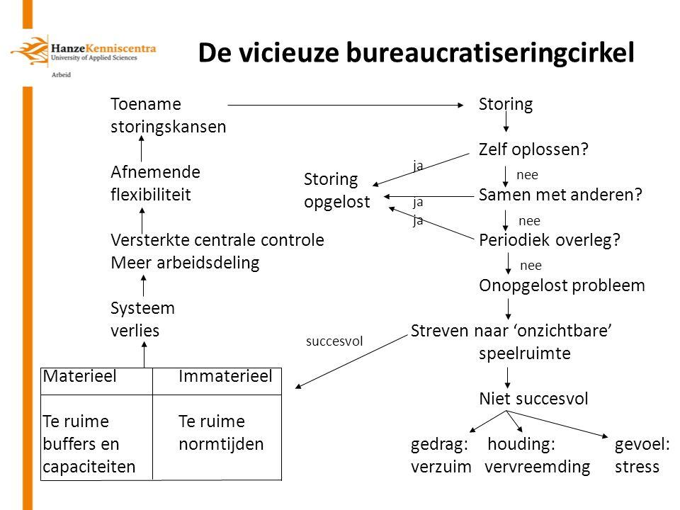 De vicieuze bureaucratiseringcirkel