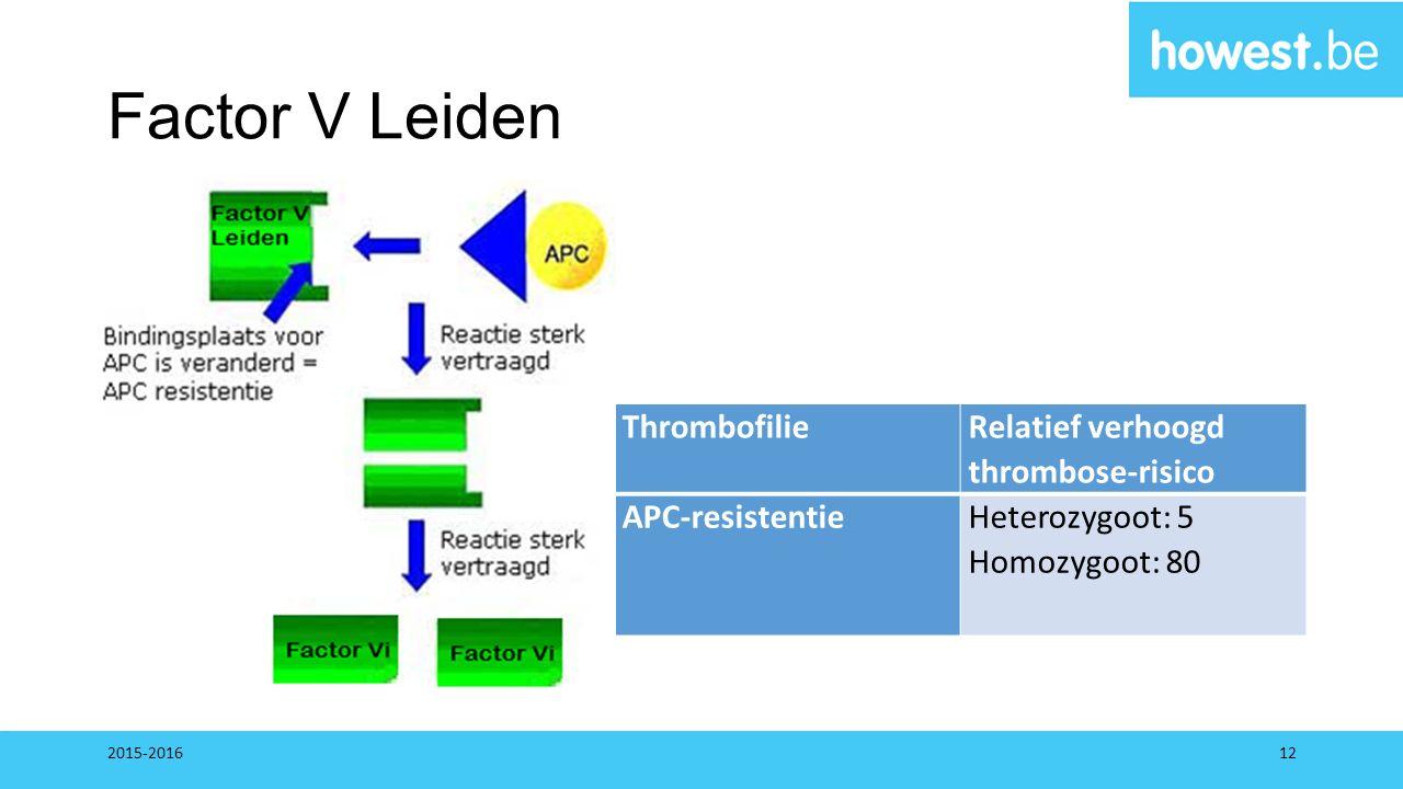 Factor V Leiden Thrombofilie Relatief verhoogd thrombose-risico