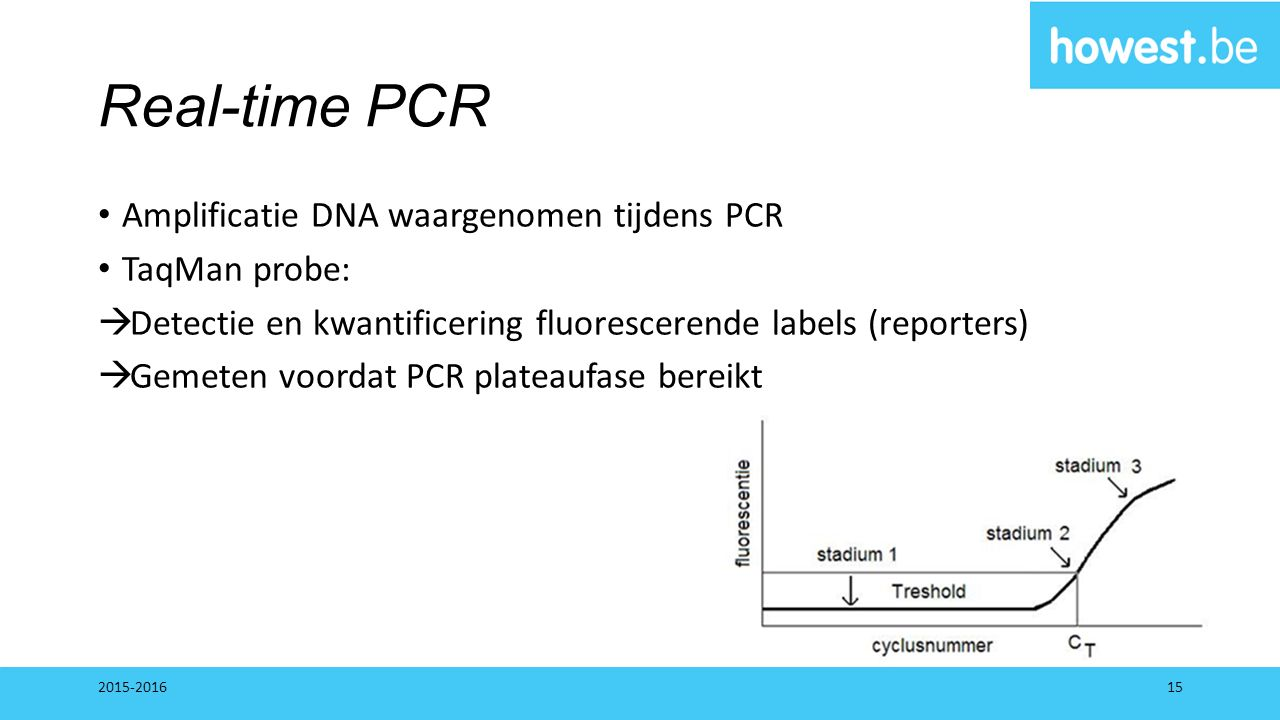 Real-time PCR Amplificatie DNA waargenomen tijdens PCR TaqMan probe: