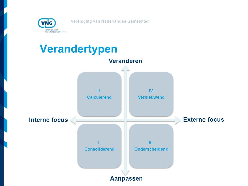 Verandertypen Veranderen Interne focus Externe focus Aanpassen II.