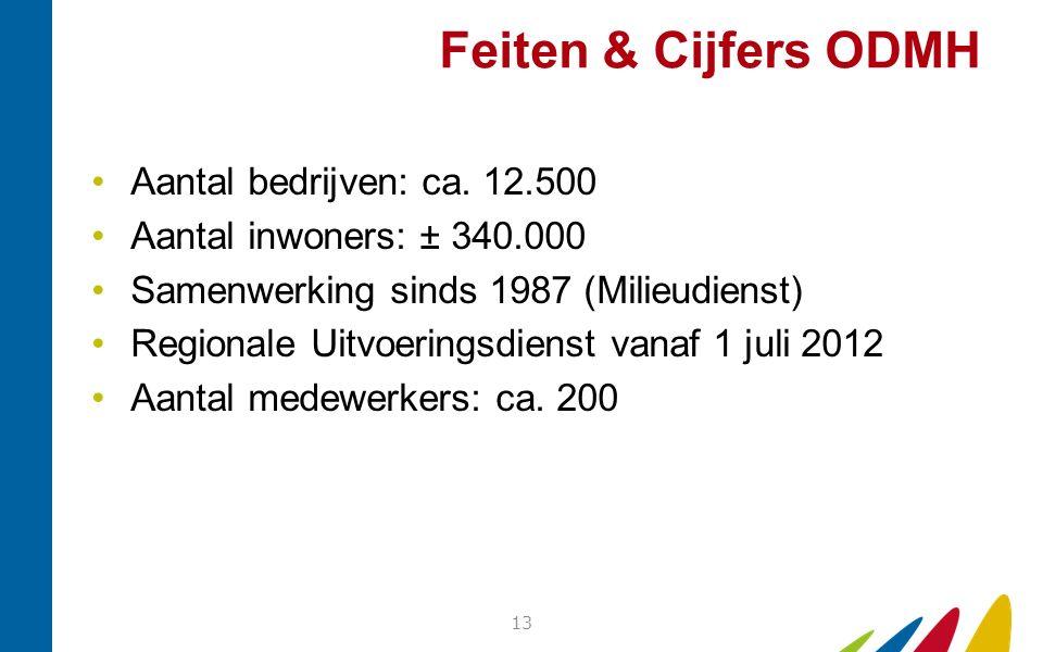 Feiten & Cijfers ODMH Aantal bedrijven: ca. 12.500