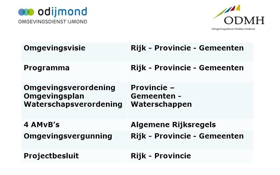 Kerninstrumenten Omgevingsvisie Rijk - Provincie - Gemeenten Programma