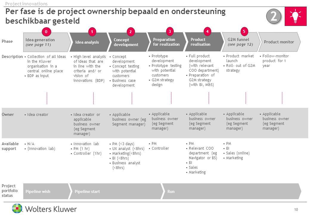 Project Innovations Per fase is de project ownership bepaald en ondersteuning beschikbaar gesteld. 2.