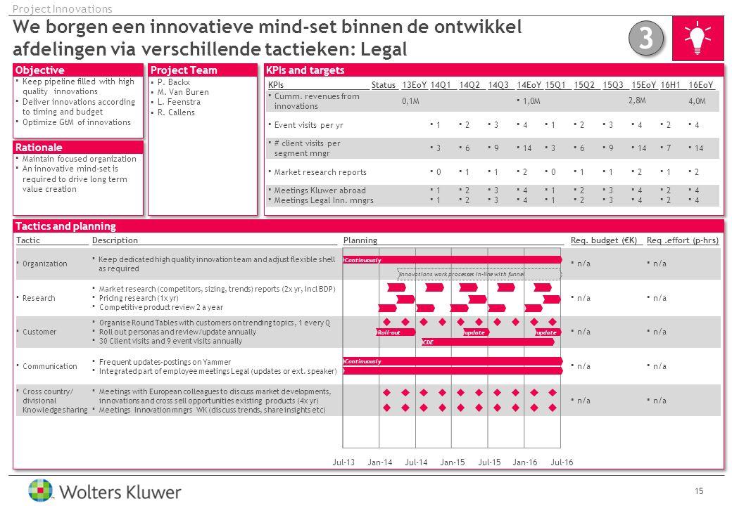 Project Innovations We borgen een innovatieve mind-set binnen de ontwikkel afdelingen via verschillende tactieken: Legal.