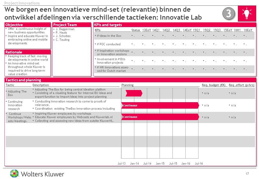 Project Innovations We borgen een innovatieve mind-set (relevantie) binnen de ontwikkel afdelingen via verschillende tactieken: Innovatie Lab.